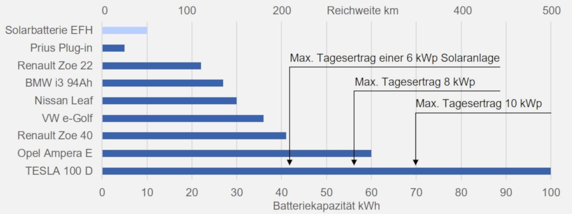 Grafik Distanzen von Elektrofahrzeugen