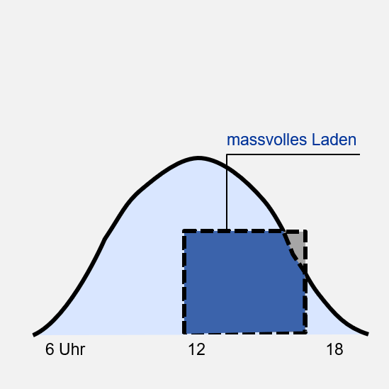 Grafik: massvolles Laden