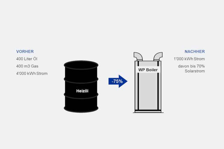 Heizöl Galone und Wärmepumpenboiler