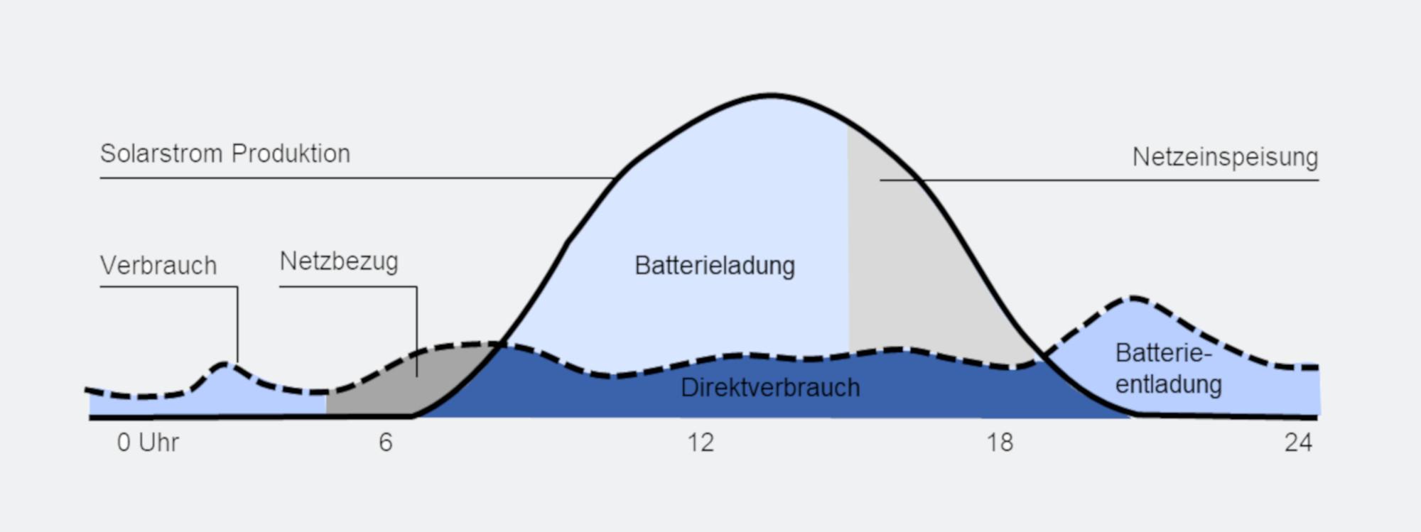 Tagesansicht einer PV-Produktion mit Batteriespeicher