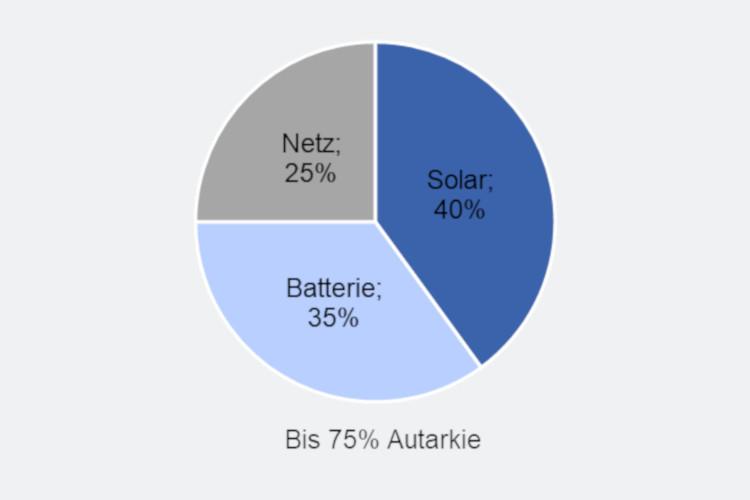 Kuchendiagram 25% Netz, 35% Batterie und 40% Solar