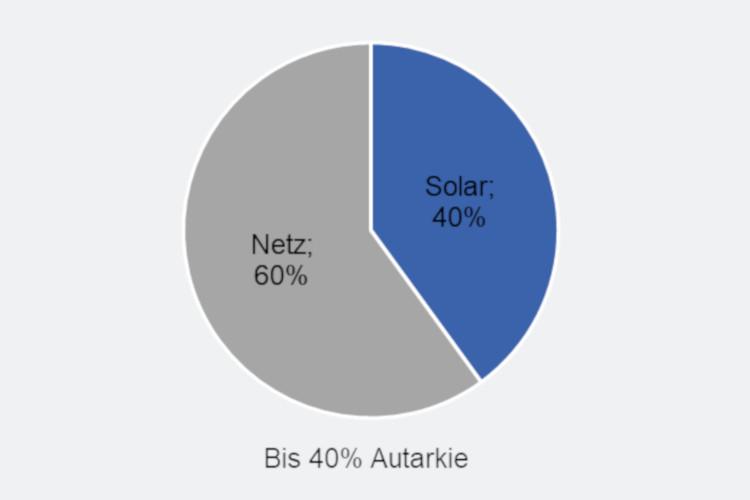 Kuchendiagramm 60% Net und 40% Solar